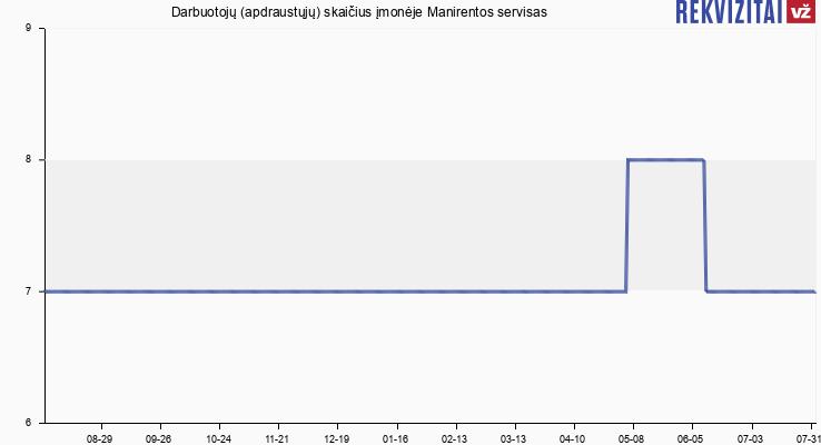 Darbuotojų (apdraustųjų) skaičius įmonėje Manirentos servisas