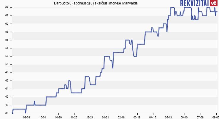 Darbuotojų (apdraustųjų) skaičius įmonėje Manvalda
