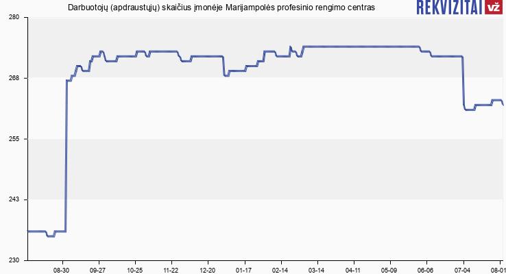 Darbuotojų (apdraustųjų) skaičius įmonėje Marijampolės profesinio rengimo centras