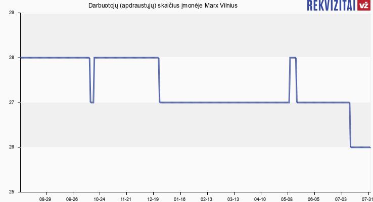 Darbuotojų (apdraustųjų) skaičius įmonėje Marx Vilnius