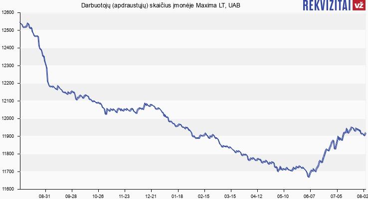 Darbuotojų (apdraustųjų) skaičius įmonėje Maxima LT, UAB