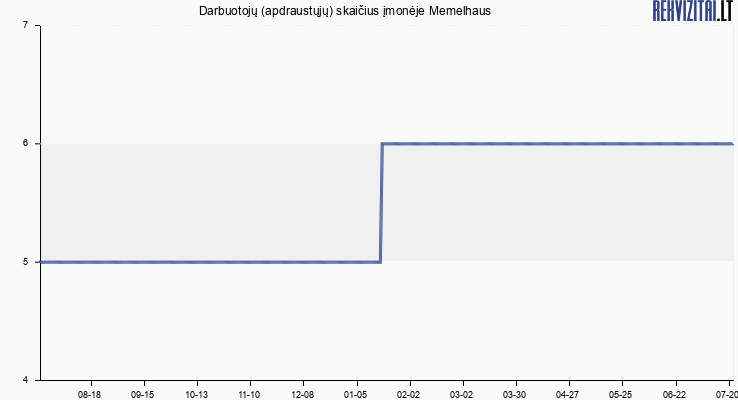 Darbuotojų (apdraustųjų) skaičius įmonėje Memelhaus