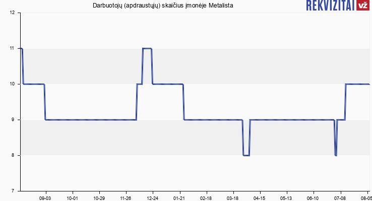 Darbuotojų (apdraustųjų) skaičius įmonėje Metalista