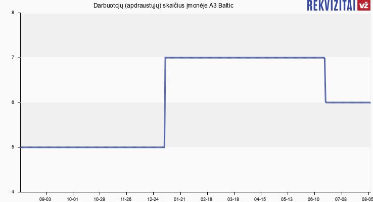 Darbuotojų (apdraustųjų) skaičius įmonėje A3 Baltic