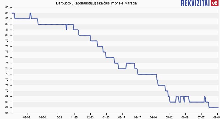 Darbuotojų (apdraustųjų) skaičius įmonėje Mitrada