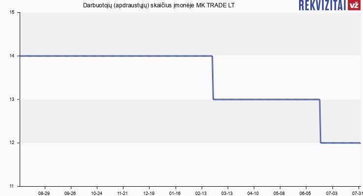 Darbuotojų (apdraustųjų) skaičius įmonėje MK TRADE LT