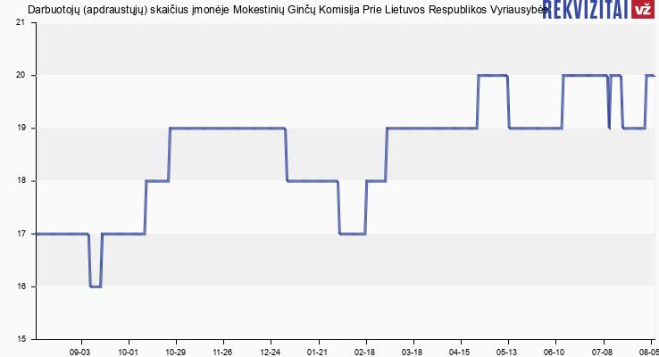 Darbuotojų (apdraustųjų) skaičius įmonėje Mokestinių Ginčų Komisija Prie Lietuvos Respublikos Vyriausybės