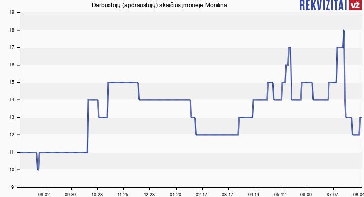 Darbuotojų (apdraustųjų) skaičius įmonėje Monilina
