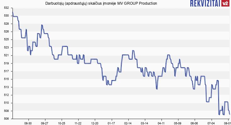 Darbuotojų (apdraustųjų) skaičius įmonėje MV GROUP Production