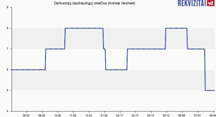 Darbuotojų (apdraustųjų) skaičius įmonėje Nextweb