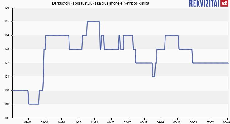 Darbuotojų (apdraustųjų) skaičius įmonėje Nefridos klinika