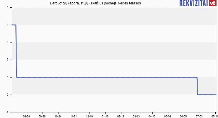 Darbuotojų (apdraustųjų) skaičius įmonėje Neries terasos