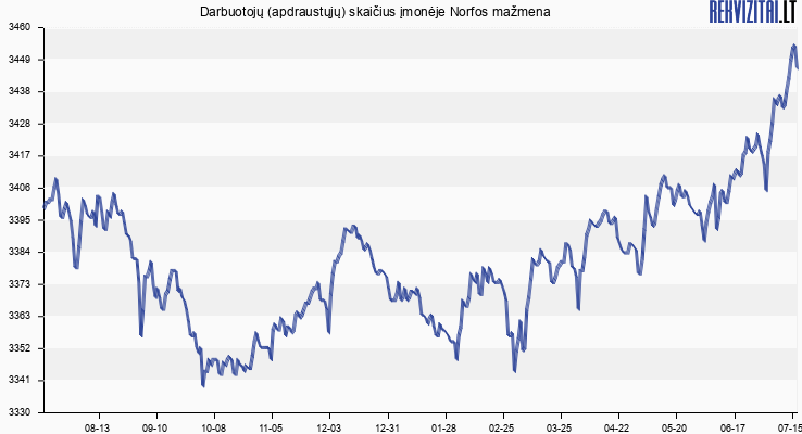 Darbuotojų (apdraustųjų) skaičius įmonėje Norfos mažmena