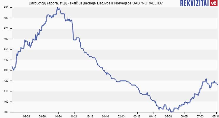 Darbuotojų (apdraustųjų) skaičius įmonėje Norvelita