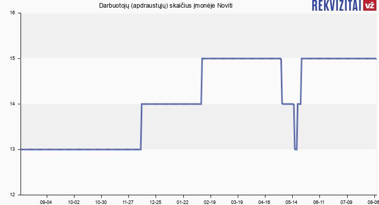 Darbuotojų (apdraustųjų) skaičius įmonėje Noviti