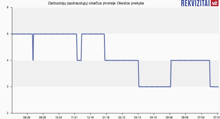 Darbuotojų (apdraustųjų) skaičius įmonėje Okestos prekyba
