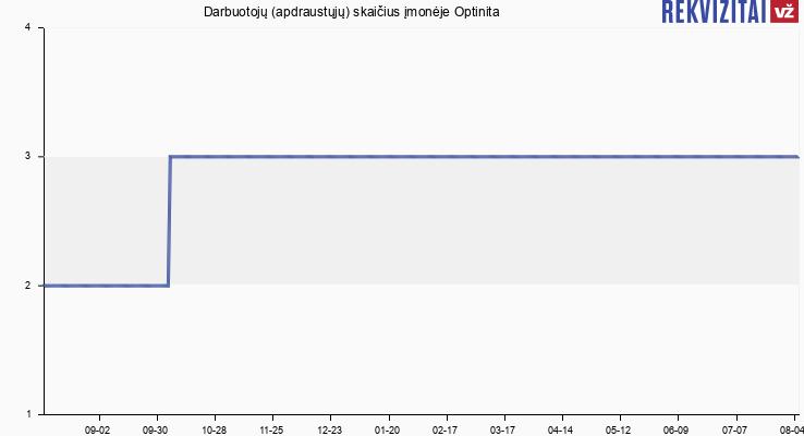 Darbuotojų (apdraustųjų) skaičius įmonėje Optinita