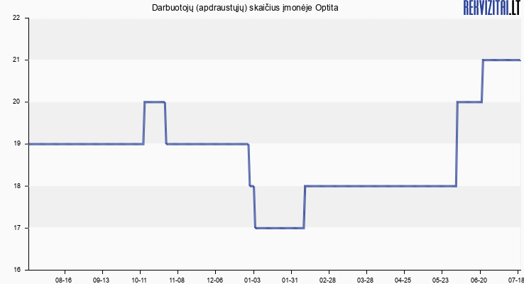 Darbuotojų (apdraustųjų) skaičius įmonėje Optita
