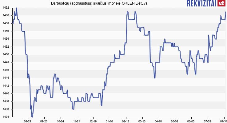Darbuotojų (apdraustųjų) skaičius įmonėje ORLEN Lietuva