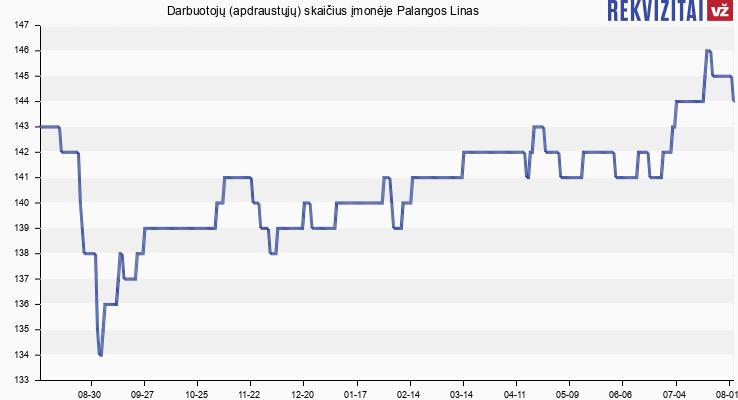 Darbuotojų (apdraustųjų) skaičius įmonėje Palangos Linas
