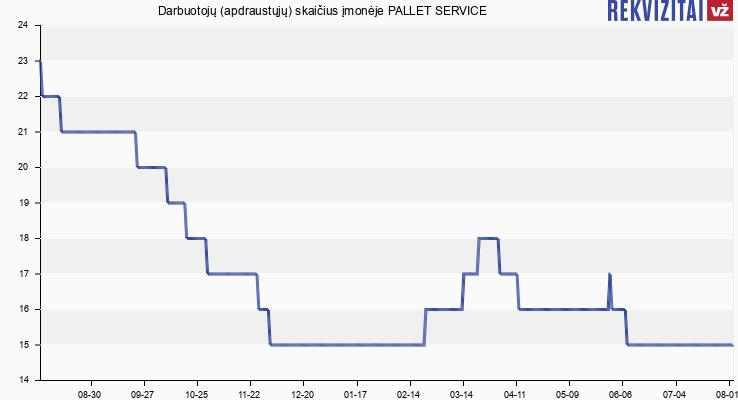 Darbuotojų (apdraustųjų) skaičius įmonėje PALLET SERVICE