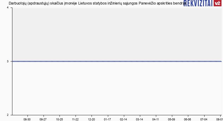 Darbuotojų (apdraustųjų) skaičius įmonėje Lietuvos statybos inžinierių sąjungos Panevėžio apskrities bendrija