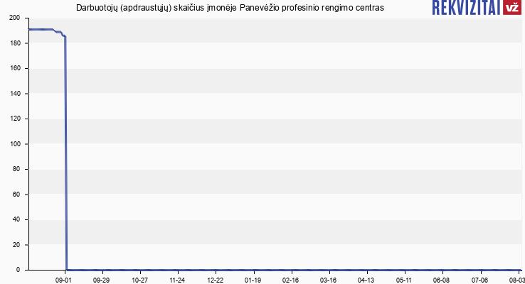 Darbuotojų (apdraustųjų) skaičius įmonėje Panevėžio profesinio rengimo centras