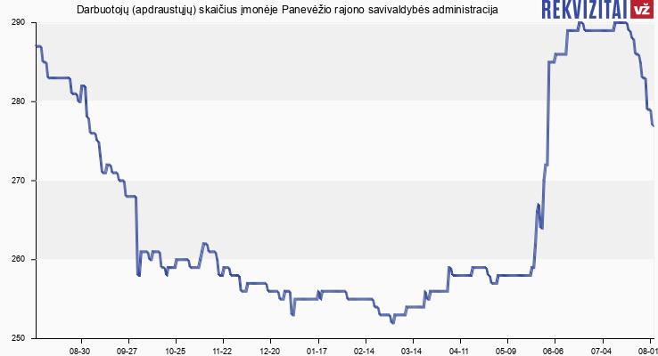 Darbuotojų (apdraustųjų) skaičius įmonėje Panevėžio rajono savivaldybės administracija
