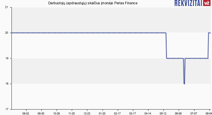 Darbuotojų (apdraustųjų) skaičius įmonėje Perlas Finance