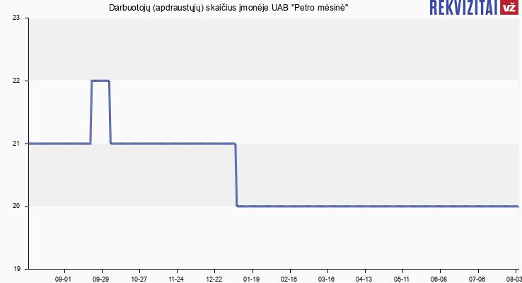 """Darbuotojų (apdraustųjų) skaičius įmonėje UAB """"Petro mėsinė"""""""