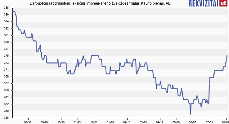 Darbuotojų (apdraustųjų) skaičius įmonėje Pieno žvaigždės filialas Kauno pienas, AB