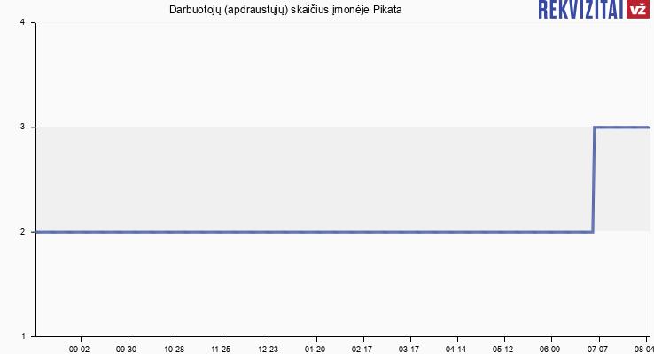 Darbuotojų (apdraustųjų) skaičius įmonėje Pikata