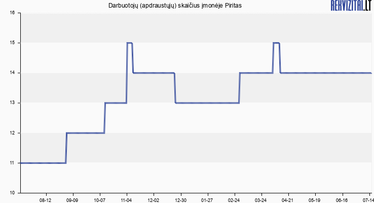 Darbuotojų (apdraustųjų) skaičius įmonėje Piritas