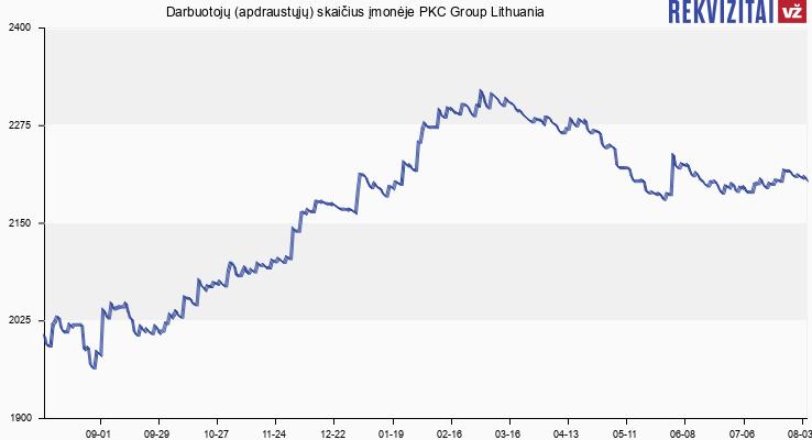 Darbuotojų (apdraustųjų) skaičius įmonėje PKC Group Lithuania