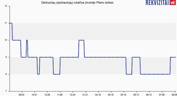 Darbuotojų (apdraustųjų) skaičius įmonėje Plieno lankas