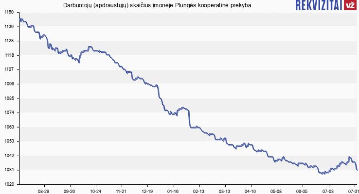 Darbuotojų (apdraustųjų) skaičius įmonėje Plungės kooperatinė prekyba