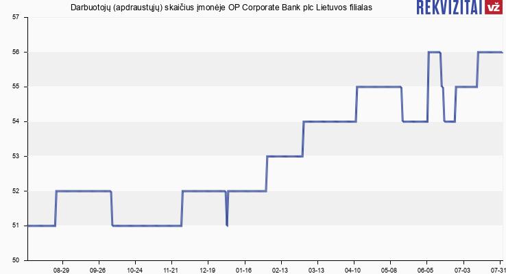 OP Corporate Bank plc Lietuvos filialas darbuotojai. Rekvizitai.lt