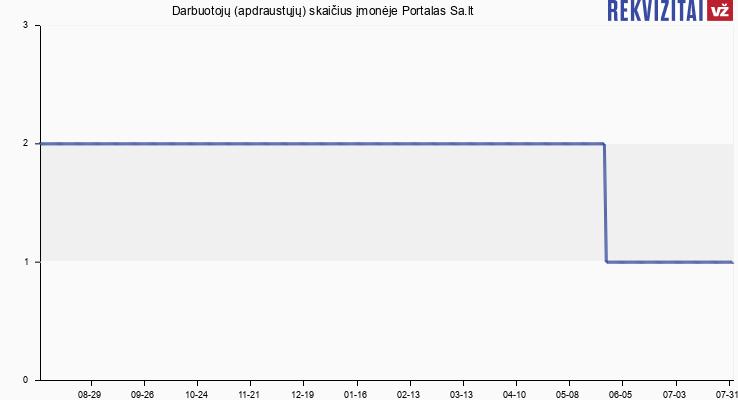 Darbuotojų (apdraustųjų) skaičius įmonėje Portalas Sa.lt