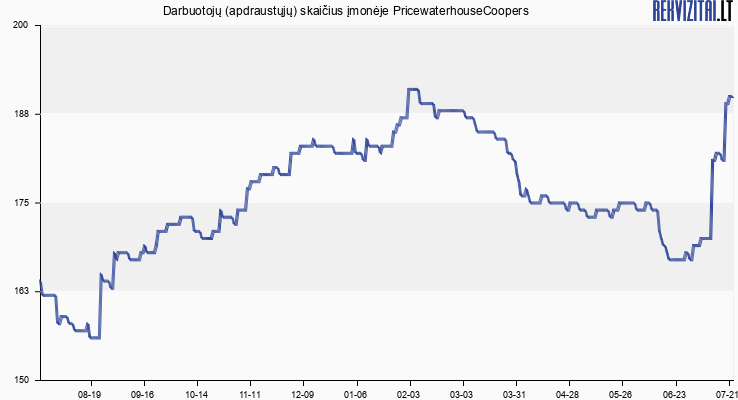 Darbuotojų (apdraustųjų) skaičius įmonėje PricewaterhouseCoopers