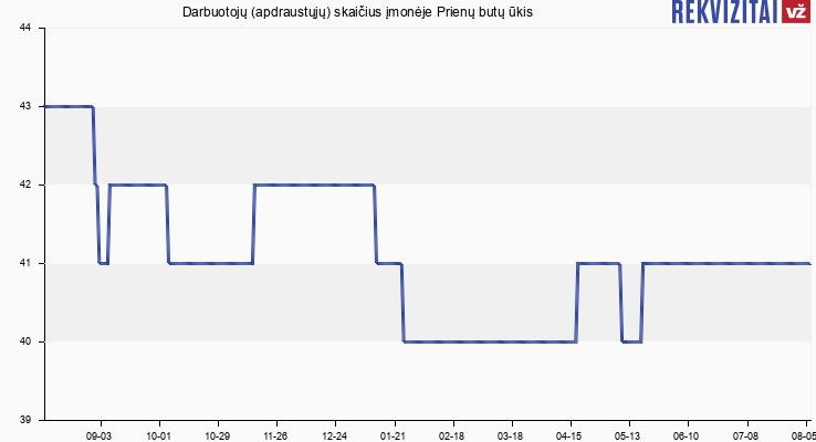 Darbuotojų (apdraustųjų) skaičius įmonėje Prienų butų ūkis