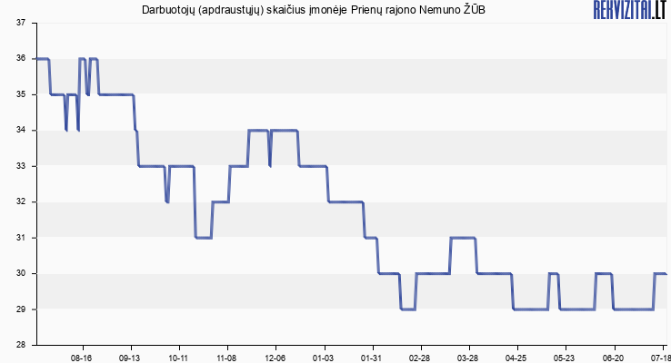 Darbuotojų (apdraustųjų) skaičius įmonėje Prienų r. Nemuno ŽŪB