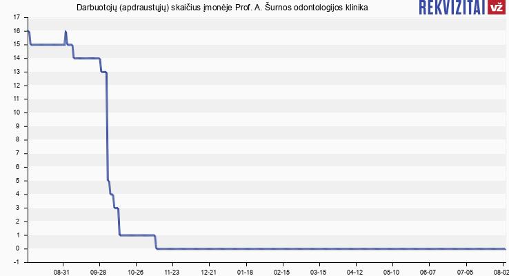 Darbuotojų (apdraustųjų) skaičius įmonėje Prof. A. Šurnos odontologijos klinika