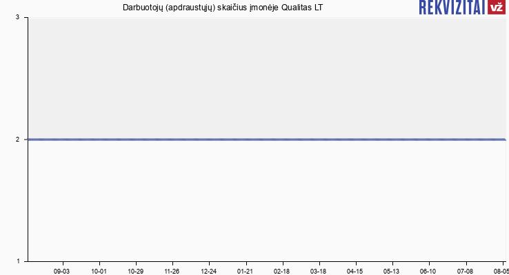 Darbuotojų (apdraustųjų) skaičius įmonėje Qualitas LT