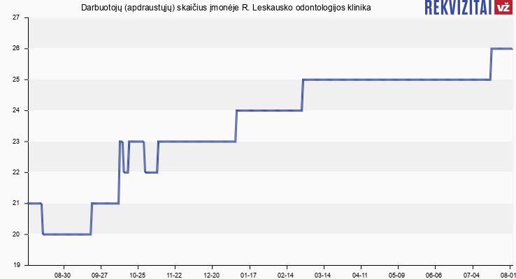 Darbuotojų (apdraustųjų) skaičius įmonėje R. Leskausko Stomatologijos Klinika