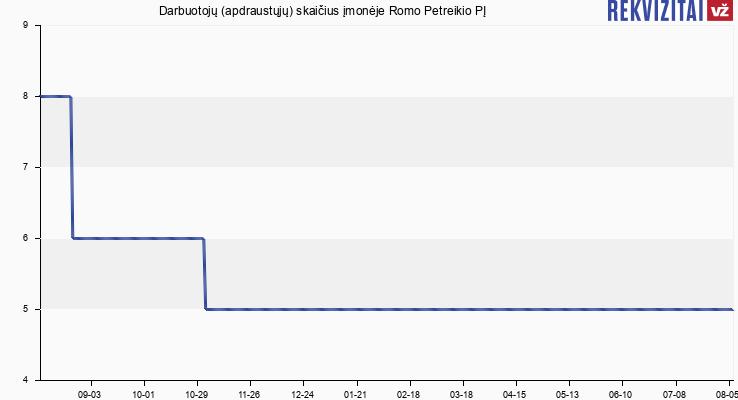 Darbuotojų (apdraustųjų) skaičius įmonėje R. Petreikio IĮ
