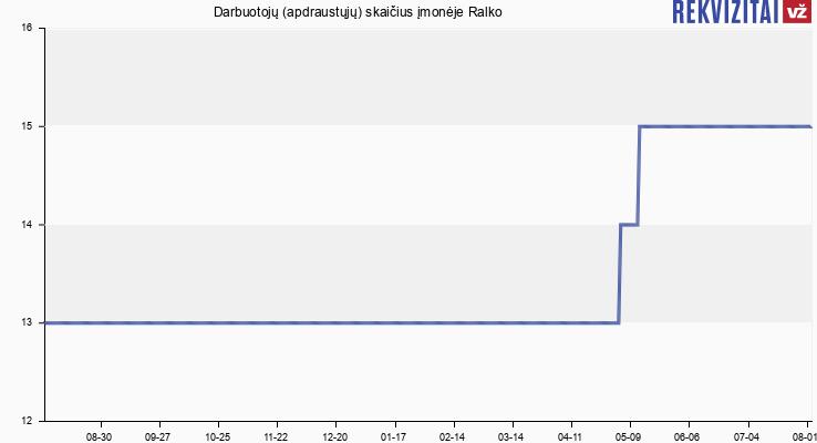 Darbuotojų (apdraustųjų) skaičius įmonėje Ralko