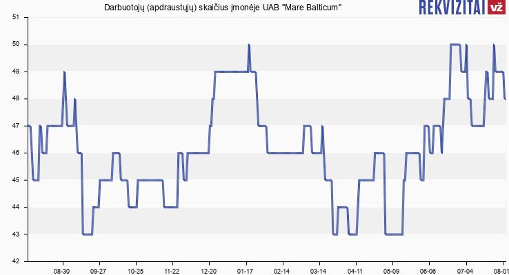 """Darbuotojų (apdraustųjų) skaičius įmonėje UAB """"Mare Balticum"""""""