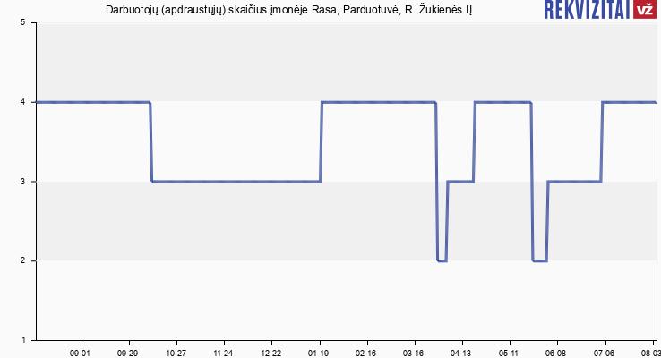 Darbuotojų (apdraustųjų) skaičius įmonėje Rasa, Parduotuvė, R. Žukienės IĮ