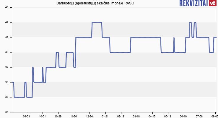 Darbuotojų (apdraustųjų) skaičius įmonėje RASO