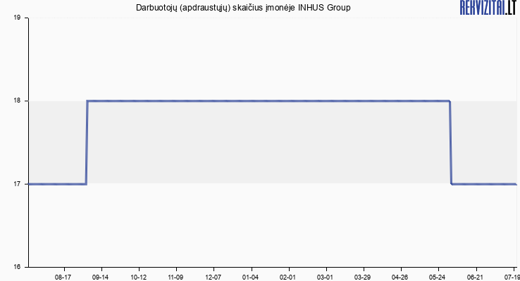 Darbuotojų (apdraustųjų) skaičius įmonėje INHUS Group